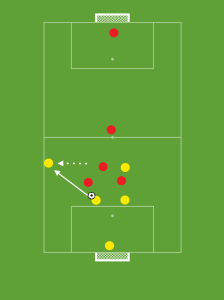 As the defender gets the ball under control, the forward darts wide to create space to receive the pass.
