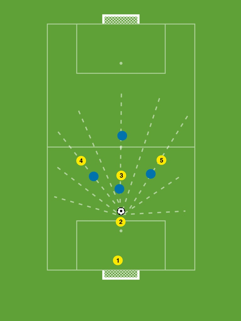 Coaching youth football a site to share ideas about developing i then develop a qa with the players and ask them what pass player 2 can make in this position pooptronica Choice Image