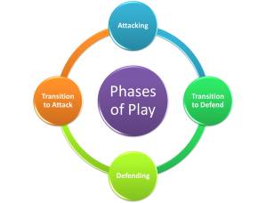 Phases of play